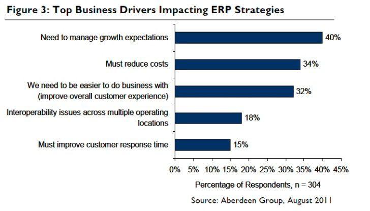 Treiber für ERP laut Aberdeen-Umfrage