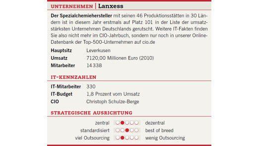 Die Unternehmenszahlen von Lanxess.