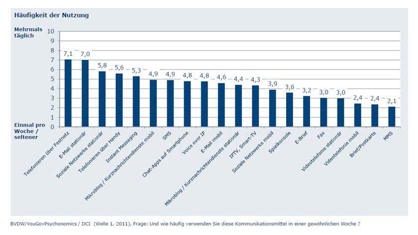Deutsche nutzen am häufigsten das Festnetztelefon und die E-Mail als Kommunikationskanal.