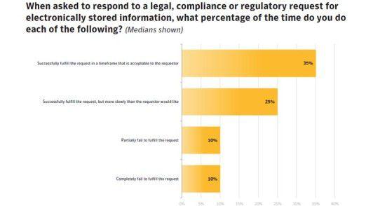 Die wenigsten Firmen können E-Discovery-Anfragen von Behörden und Gerichten zeitnah beantworten.