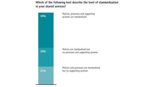 Prozesse, IT-Systeme, Vorgehensweisen: Standardisierung ist in vielen Shared Services Centern ein Fremdwort.