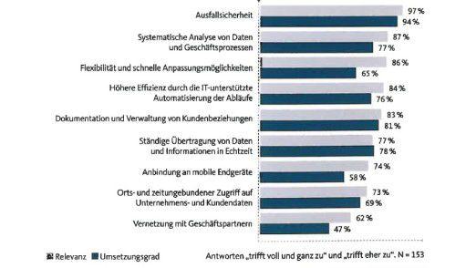 IT-Ziele des Mittelstands laut Trendradar der Info AG: Lücken zwischen Relevanz und Umsetzung