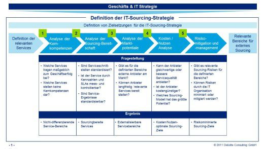 Definition der IT-Sourcing-Strategie.