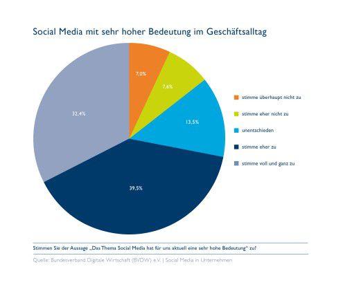 So stufen die Befragten die Relevanz von Social Media ein.