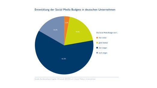 Die Mehrheit rechnet mit steigenden Budgets fürs Enterprise 2.0.