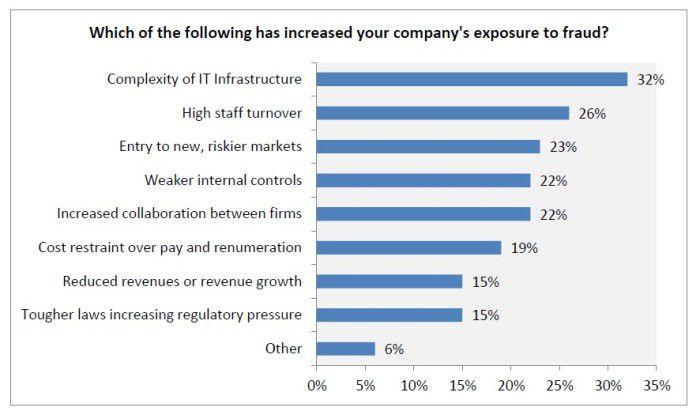 Die komplexe IT-Infrastruktur bereitet einem Drittel der Firmen Sorgen - weil sie die Anfälligkeit vor Kriminalität fürchten.