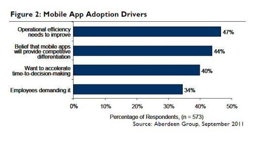 Erwartungen an mobile Anwendungen laut einer Aberdeen-Studie.