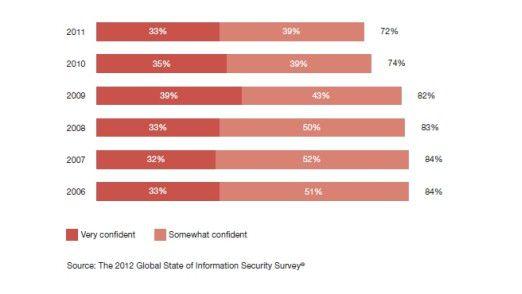 Immer weniger Manager halten ihre Sicherheitsprozesse für adäquat, sie handeln aber nicht.