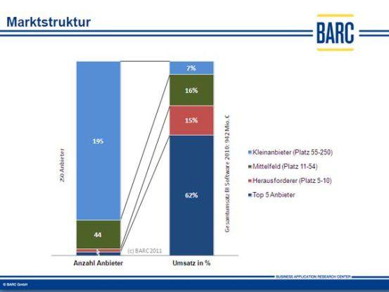 Mehr als drei Viertel des BI-Umsatzes in Deutschland verteilt sich auf die Top-10-BI-Anbieter.