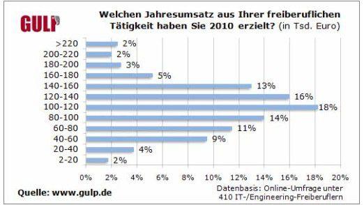 IT-Freelancer haben 2010 bombig verdient. Im Schnitt lag der Jahresumsatz bei 115.000 Euro.