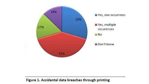 Da Firmen ihrer Drucker nicht absichern, kommt es häufig zu Datenverlust.