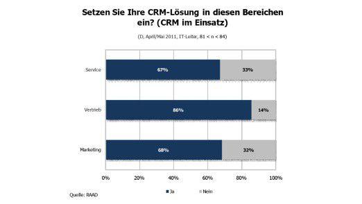 CRM-Lösungen kommen immer noch am häufigsten im Vertrieb zum Einsatz.