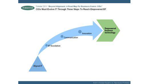 CIOs Must Evolve IT Through Three Steps To Reach Empowered BT.