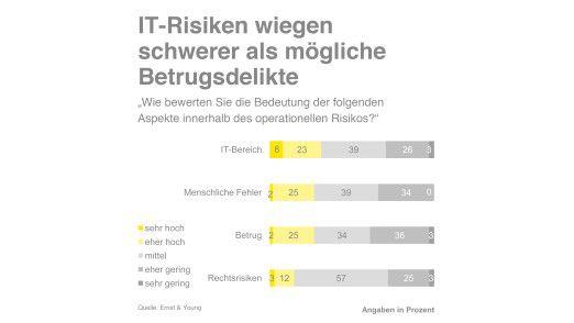 Risiken im IT-Bereich stehen für Banker auf der Liste der operativen Risiken an erster Stelle.