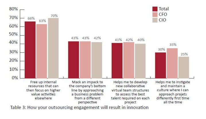 Die meisten Kunden wünschen sich, dass durch Outsourcing interne Ressourcen für höherwertige Tätigkeiten freigesetzt werden.