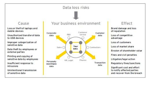 Vor Risiken und Nebenwirkungen warnt Ernst & Young: Die Übersicht zeigt die Gemengelage, die Datenverlust möglich und gefährlich macht.