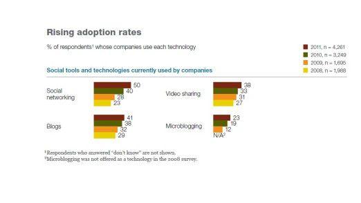 Vorwärts in kleinen Schritten: die Anteile der Nutzer von gängigen Web 2.0-Tools laut McKinsey. Nicht eingerechnet sind Social Media-Abstinenzler.