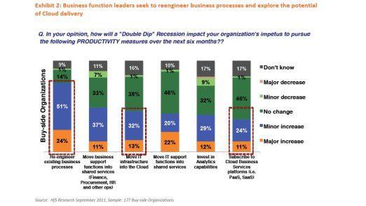 """Der Weg für """"Business Platforms"""" scheint geebnet. So lassen sich jedenfalls die Ergebnisse dieser HfS-Umfrage deuten, die auf der Annahme einer neuerlichen Krise fußt."""