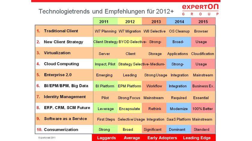 IT-Trends: Mobile alias New Clients steht bei Experton weit oben auf der Hitliste für 2012.