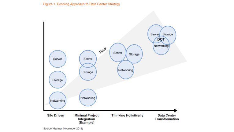 Von Silos zur Data Center Transformation: CIOs verfolgen immer ganzheitlichere Rechenzentrumsstrategien.