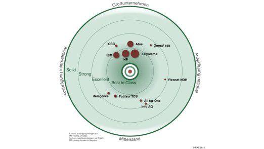 Der PAC-Radar zum SAP-Hosting: Je größer der Punkt, umso mehr Marktmacht hat ein Anbieter. Je weiter innen er innerhalb der Ringe liegt, umso besser schneidet er ab. Dazu gibt die Positionierung Auskunft über die Zielgruppe.