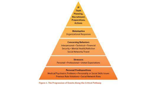 Die Datenklau-Pyramide zeigt auf, dass psychische Prädispositionen in Verbindung mit persönlichen Stressoren das Risiko erhöhen, dass ein Mitarbeiter zum Datendieb wird.