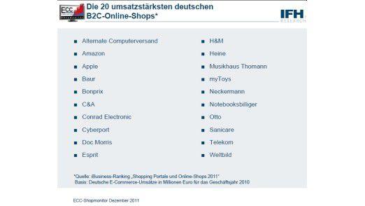 Die 20 umsatzstärksten deutschen Online-Shops umfassen ein breites Warenspektrum - von Elektronik bis Medizin.