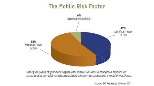 Fast alle der von Symantec und IDG Research befragten IT-Experten nehmen Bedrohungen durch mobile Geräte wahr.