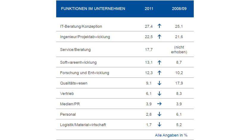 Funktionen im Unternehmen: Aus welchen Unternehmensbereichen Projektmanager stammen laut GPM (Deutsche Gesellschaft für Projektmanagement)
