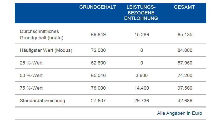Das durchschnittliche Gehalt von Projektmanagern laut GPM (Deutsche Gesellschaft für Projektmanagement) 2011.