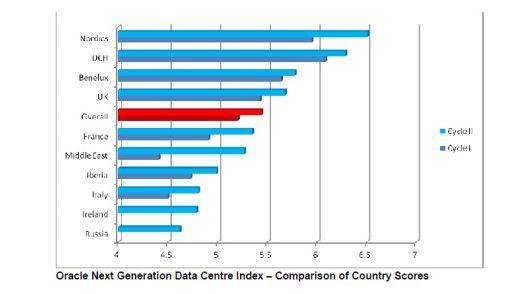 Im europäischen Vergleich sind deutsche Rechenzentren immer noch überdurchschnittlich gut positioniert - trotz Abrutschens auf den zweiten Platz. Das zeigt die aktuelle Oracle-Übersicht.