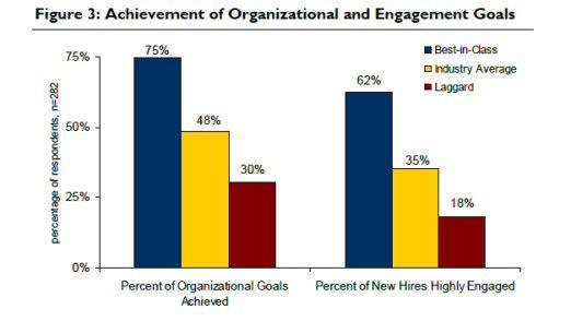 Mit welch unterschiedlichem Erfolg Unternehmen neue Mitarbeiter integrieren.