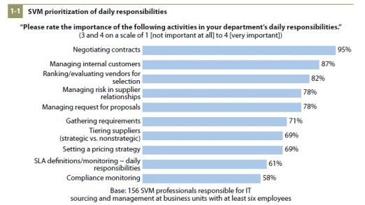 Am prägendsten bleibt das Aushandeln von Verträgen: So sieht das Ranking der SVM-Alltagsarbeit aus.