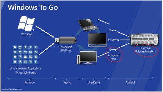 Mit Windows to Go lassen sich komplette Rechnerumgebungen auf mobilen Speichermedien ablegen und an jedem beliebigen Ort verwenden.