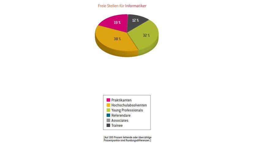 Marktlage: Unternehmen berichten von offenen Stellen für Informatiker - allerdings sind 19 Prozent davon Praktikantenstellen.