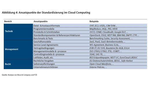 Ansatzpunkte der Standardisierung im Cloud Computing laut Booz & Co.
