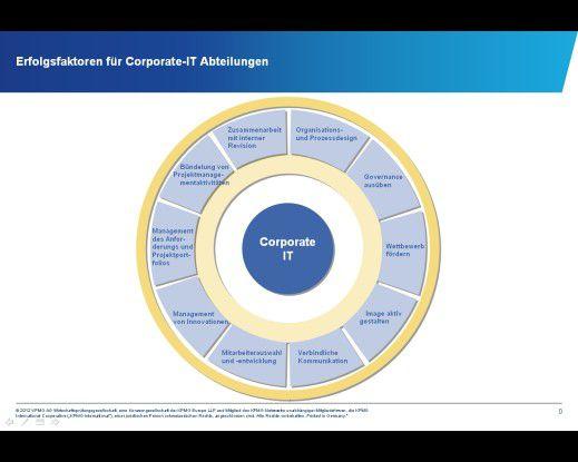 Erfolgsfaktoren für Corporate-IT-Abteilungen.