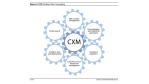 CRM mutiert zu CXM: Forrester und Gartner - 5 CRM-Trends - Foto: Forrester Research