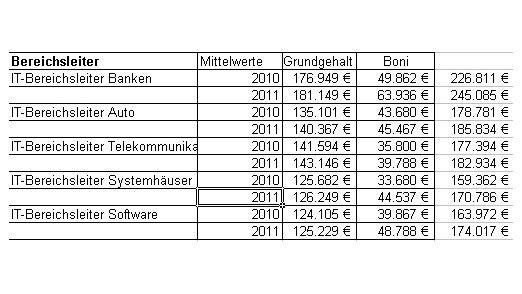 Was IT-Bereichsleiter in einzelnen Branchen verdienen laut Personalmarkt.