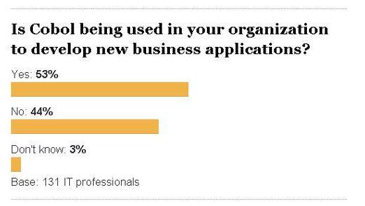 Mehr als die Hälfte der Unternehmen, die noch Cobol-Applikationen einsetzen, entwickeln auch neue Anwendungen auf Cobol-Basis.