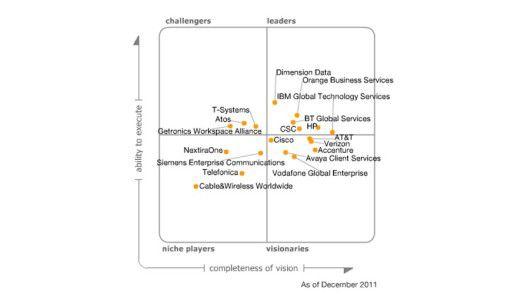 Im magischen Quadranten verteilt Gartner 19 Anbieter von Communications Outsourcing und IT-Services.