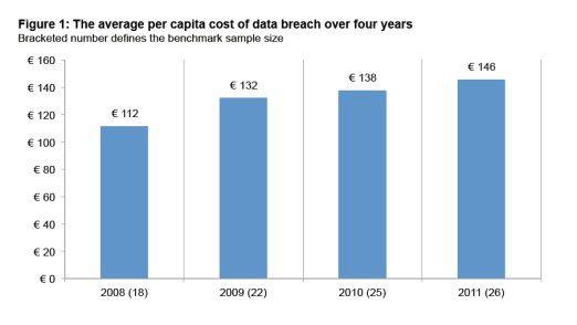 Was deutsche Unternehmen über die Jahre pro verlorenem Datensatz bezahlen mussten laut Symantec (Studie vom Ponemon-Institute)