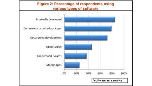In mehr als ein Viertel der befragten Unternehmen kommen bereits mobile Apps zum Einsatz.