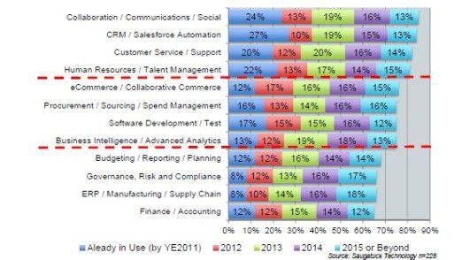 So schätzt Saugatuck die SaaS-Durchdringung in den verschiedenen IT-Feldern ein: eine Übersicht für die kommenden Jahre.