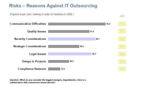 Das spricht gegen Outsourcing: Die Risiken im Überblick.