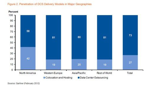 Gartner beobachtet regionale Unterschied bei DCS (Data Center Services). Die Cloud-Begeisterung in Nordamerika ist dabei die Ausnahme.