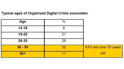 So sieht die Altersverteilung bei Cyberkriminellen laut London Metropolitan University aus.
