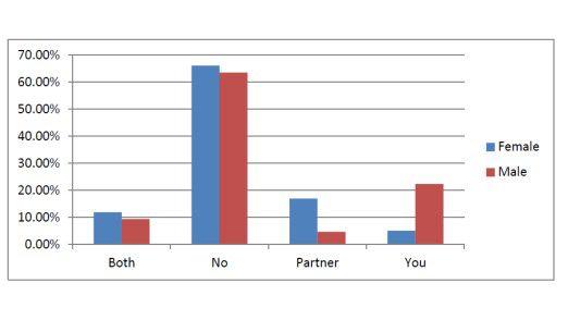 Über 22 Prozent der Männer (rot) geben zu, im Bett zu arbeiten. Die Partnerinnen (blau) bestätigen, dass rund 18 Prozent ihrer Lebensgefährten mit einem mobilen Gerät ins Bett kommen.