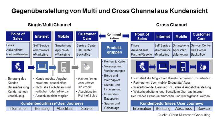 Gegenüberstellung von Multi-und Cross-Channel aus Kundensicht
