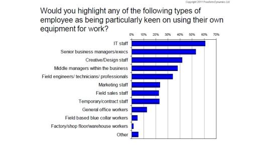 Es sind vor allem IT-Mitarbeiter, die mit privaten Endgeräten arbeiten wollen. Dahinter folgt die Chefetage.